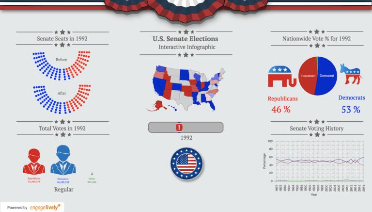 アメリカ上院選挙のシミュレーション